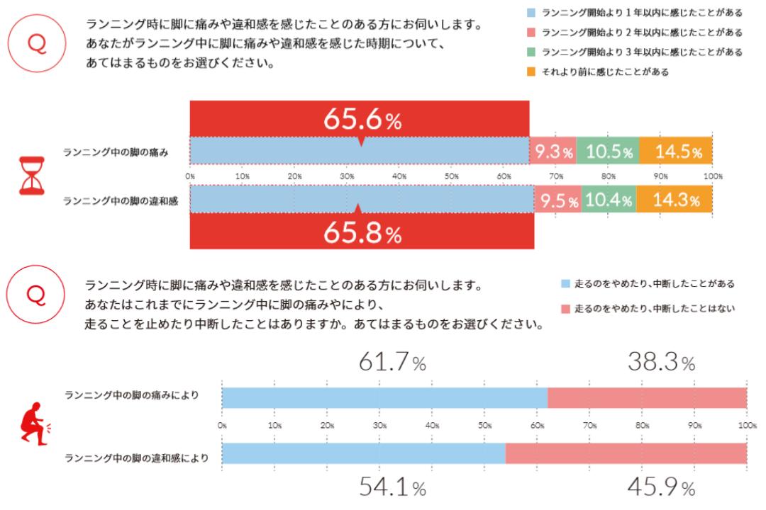 ランニングーケガーALTRA調査①