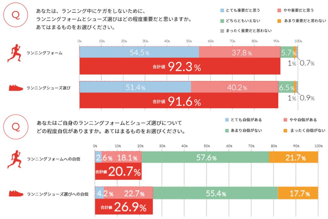 ランニングーケガーALTRA調査②